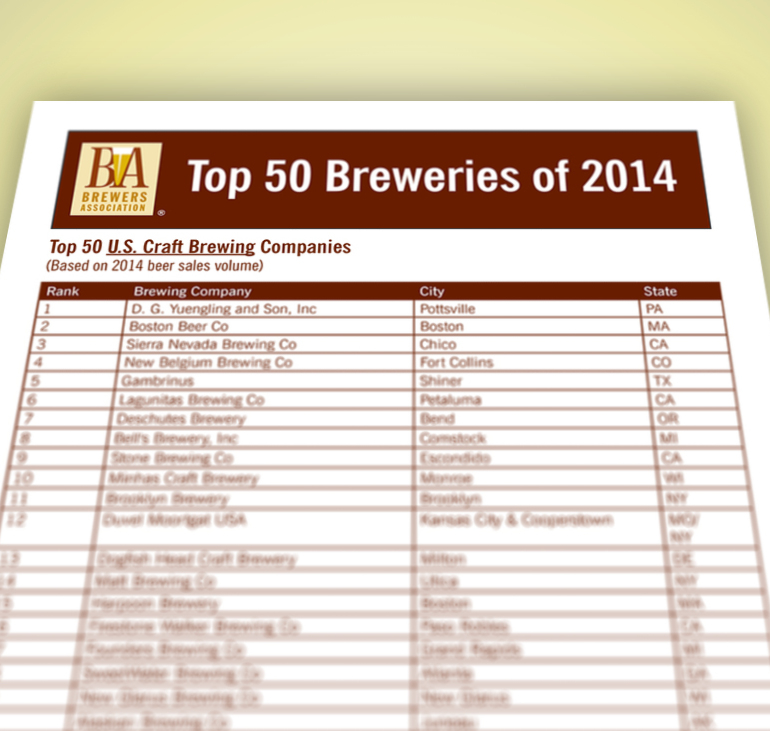 Yuengling Displaces Boston Beer in Top Spot on Brewers' Association Top 50